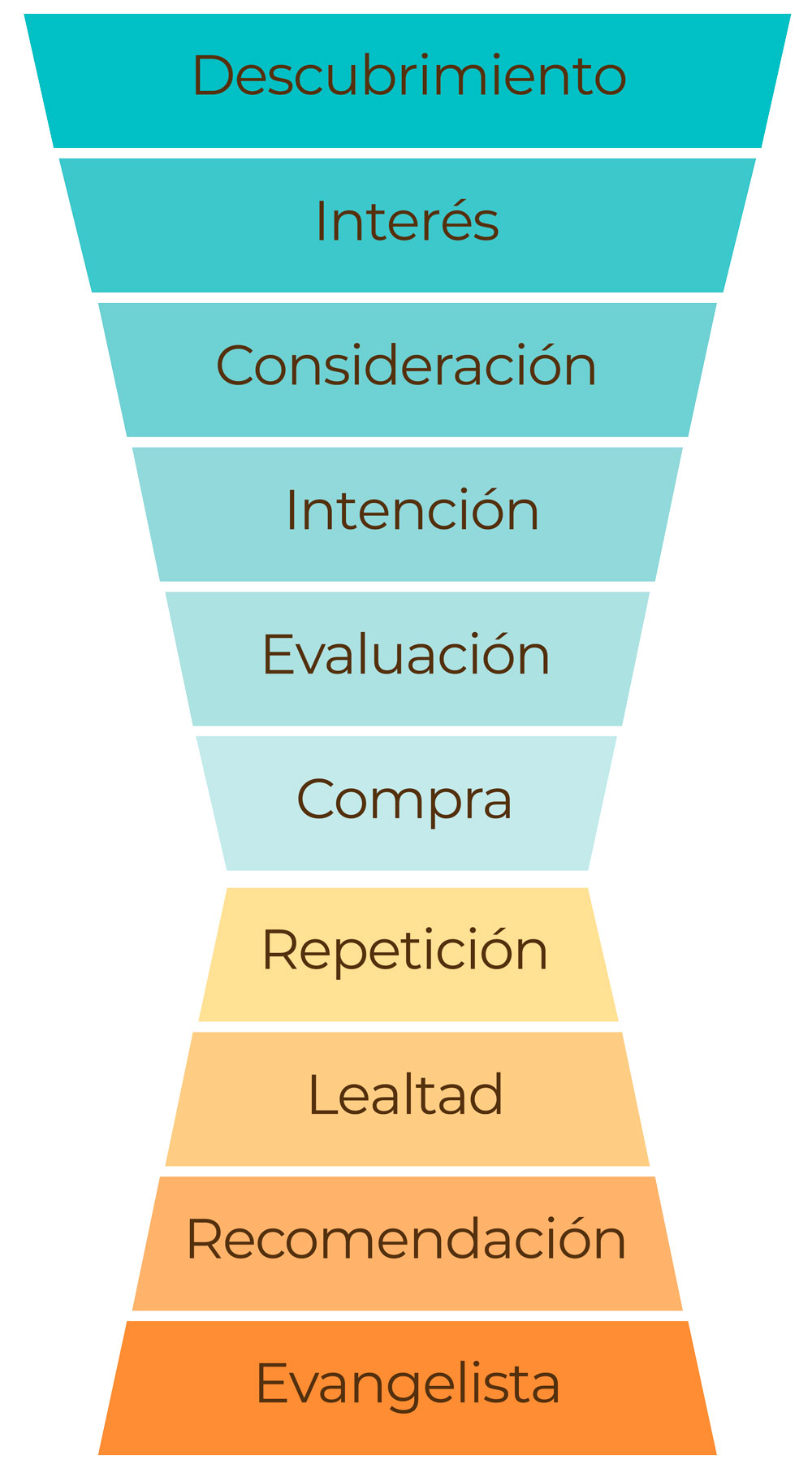 Nuevo Marketing funnel diabolo